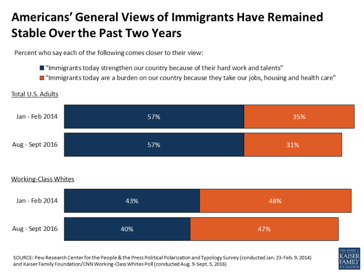 Americans' General Views of Immigrants Have Remained Stable Over the Past Two Years