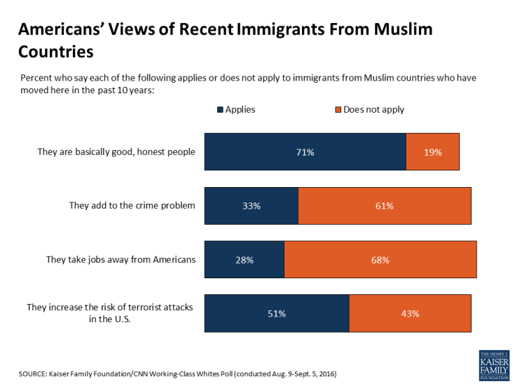 Americans' Views of Recent Immigrants From Muslim Countries