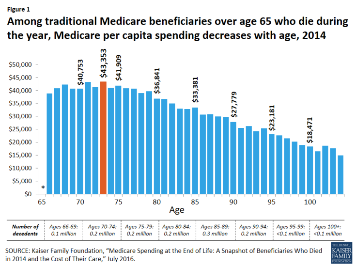 Figure 1: Among traditional Medicare beneficiaries over age 65 who die during the year, Medicare per capita spending decreases with age, 2014