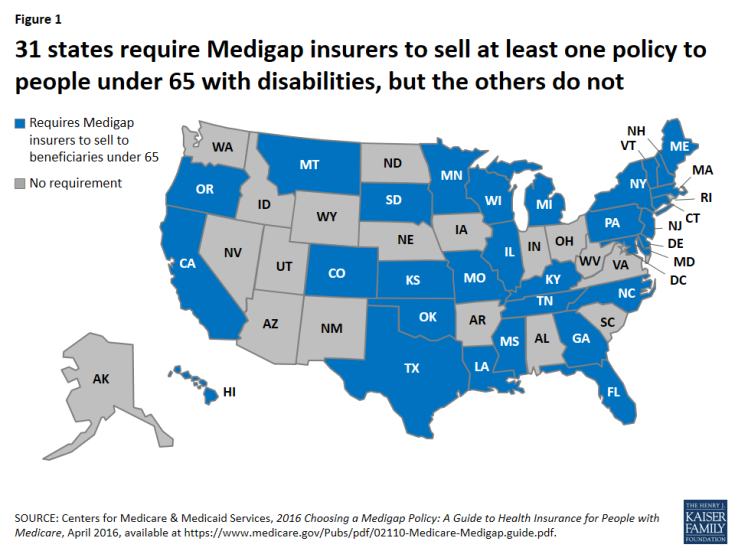 Figure 1: 31 states require Medigap insurers to sell at least one policy to people under 65 with disabilities, but the others do not