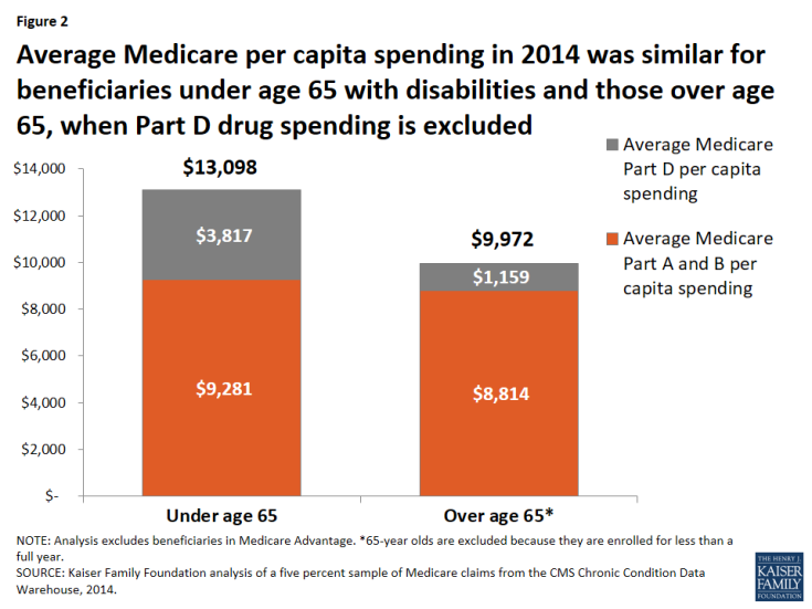 Figure 2: Average Medicare per capita spending in 2014 was similar for beneficiaries under age 65 with disabilities and those over age 65, when Part D drug spending is excluded