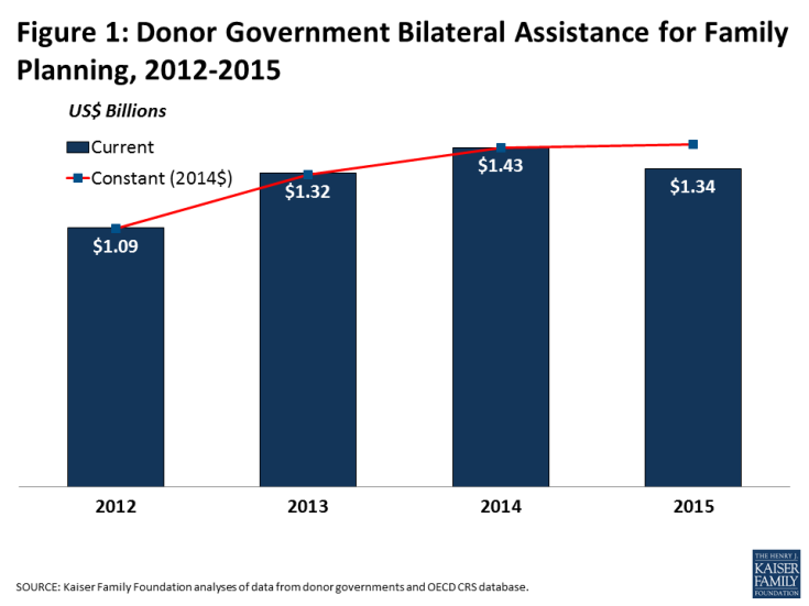 Figure 1: Donor Government Bilateral Assistance for Family Planning, 2012-2015