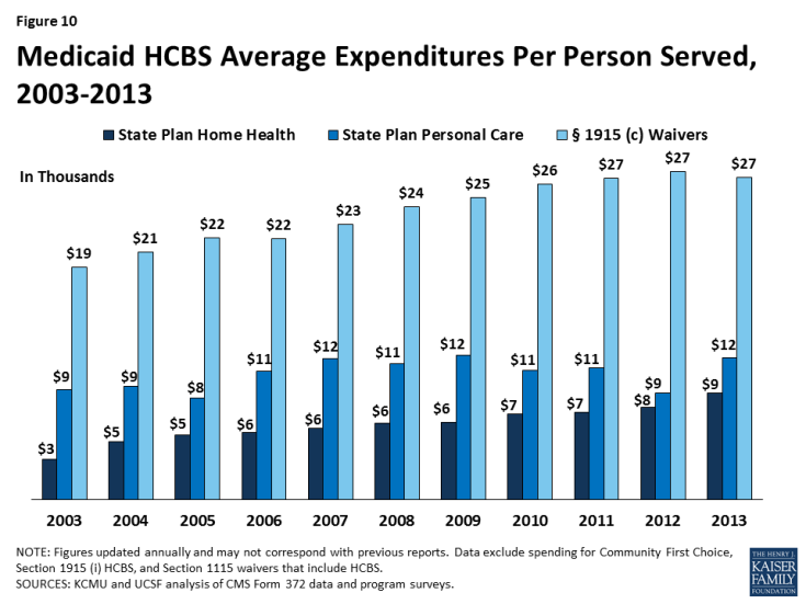 Figure 10: Medicaid HCBS Average Expenditures Per Person Served, 2003-2013