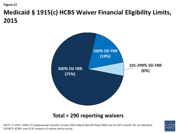 Figure 12: Medicaid § 1915(c) HCBS Waiver Financial Eligibility Limits, 2015