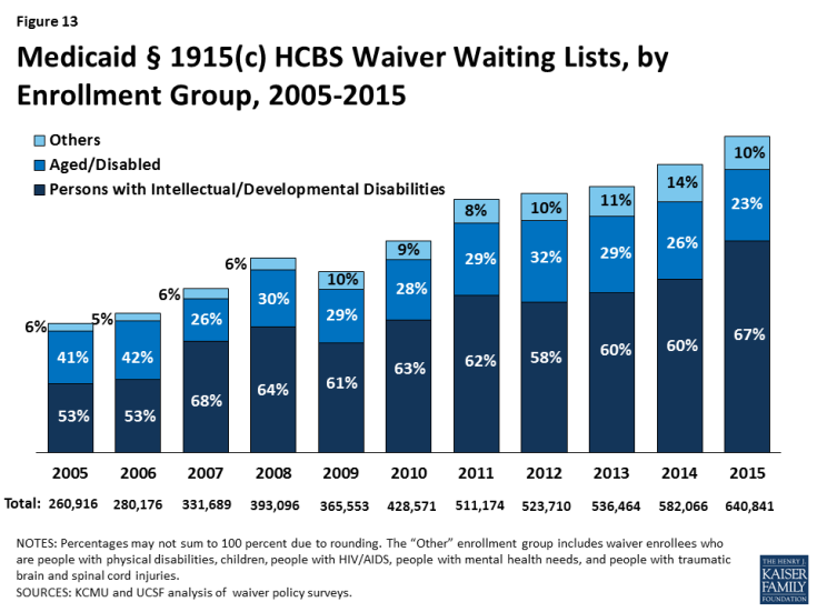 Figure 13: Medicaid § 1915(c) HCBS Waiver Waiting Lists, by Enrollment Group, 2005-2015