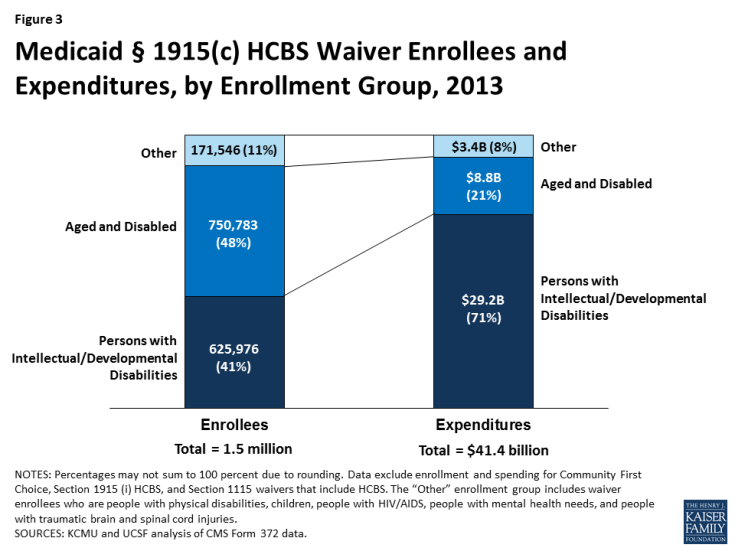 Figure 3: Medicaid § 1915(c) HCBS Waiver Enrollees and Expenditures, by Enrollment Group, 2013