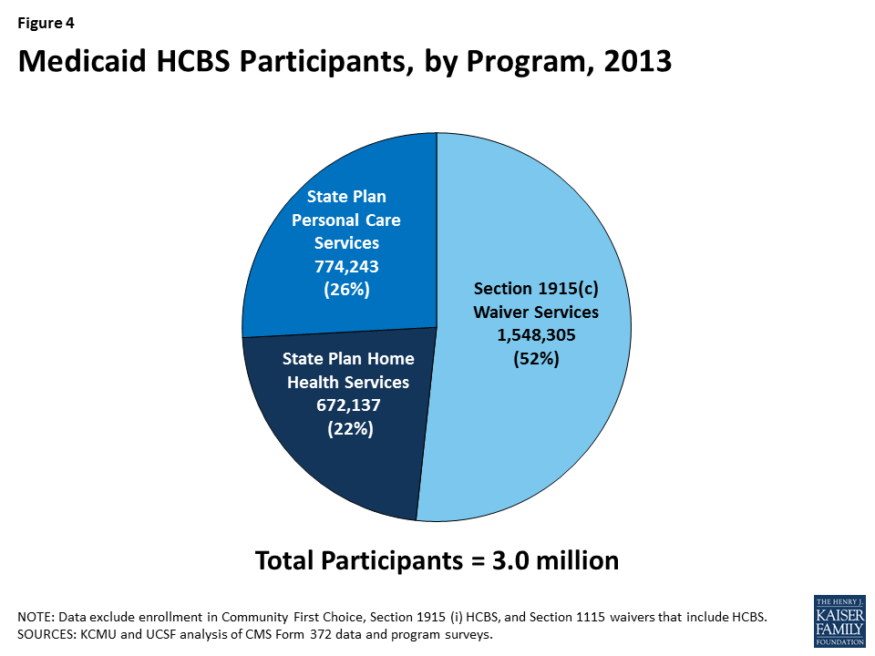 Medicaid Home and Community-Based Services Programs: 2013