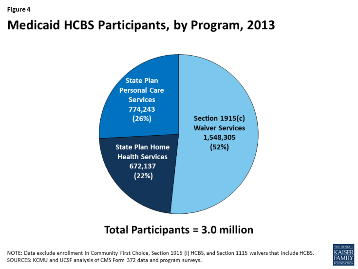 Figure 4: Medicaid HCBS Participants, by Program, 2013