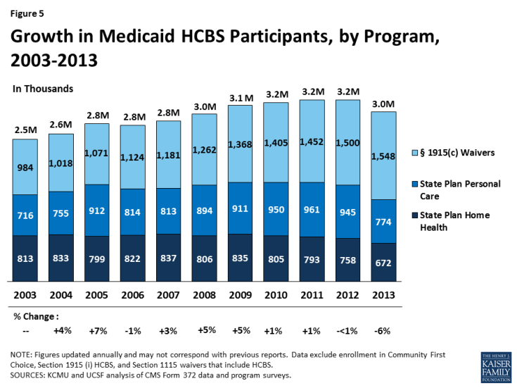 Figure 5: Growth in Medicaid HCBS Participants, by Program, 2003-2013