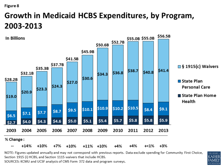 Figure 8: Growth in Medicaid HCBS Expenditures, by Program, 2003-2013