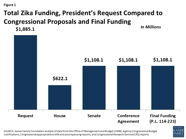 Figure 1: Total Zika Funding, President's Request Compared to Congressional Proposals and Final Funding