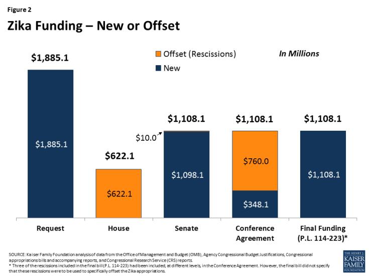 Figure 2: Zika Funding – New or Offset