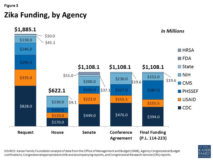 Figure 3: Zika Funding, by Agency