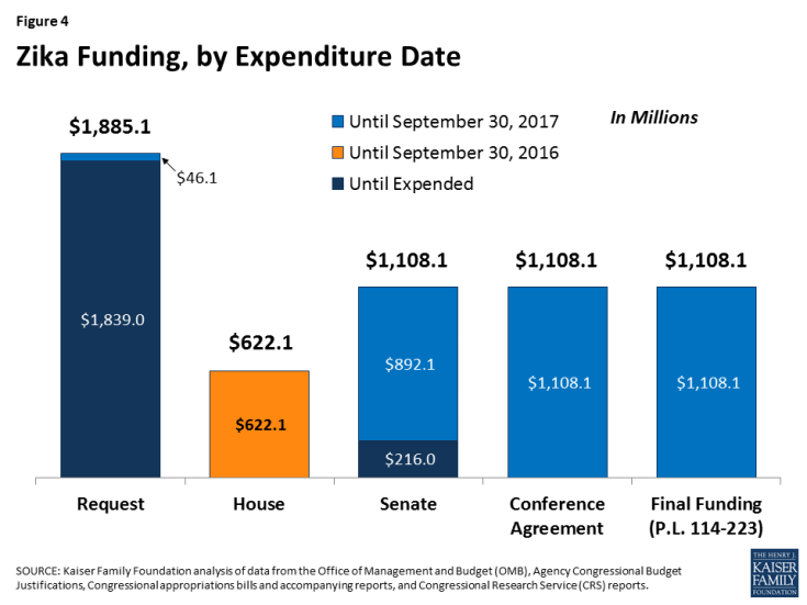 Figure 4: Zika Funding, by Expenditure Date