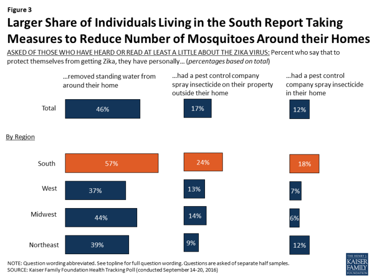 Figure 3: Larger Share of Individuals Living in the South Report Taking Measures to Reduce Number of Mosquitoes Around their Homes
