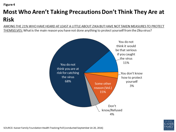 Figure 4: Most Who Aren't Taking Precautions Don't Think They Are at Risk