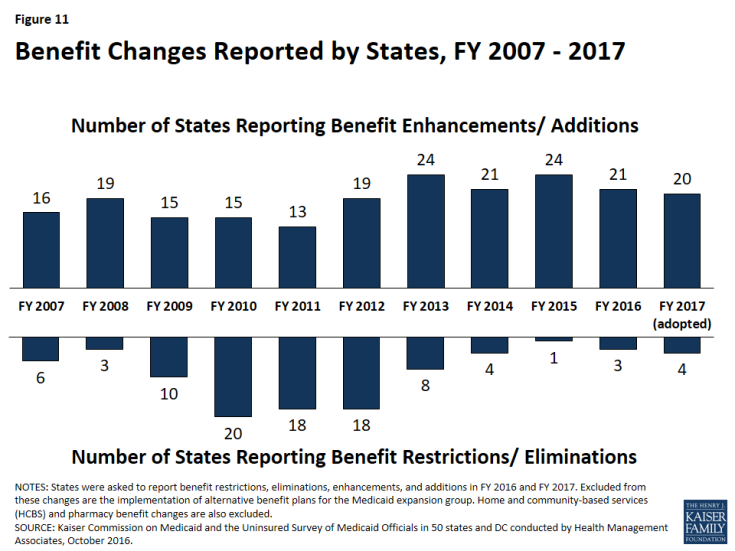 Figure 11: Benefit Changes Reported by States, FY 2007 - 2017