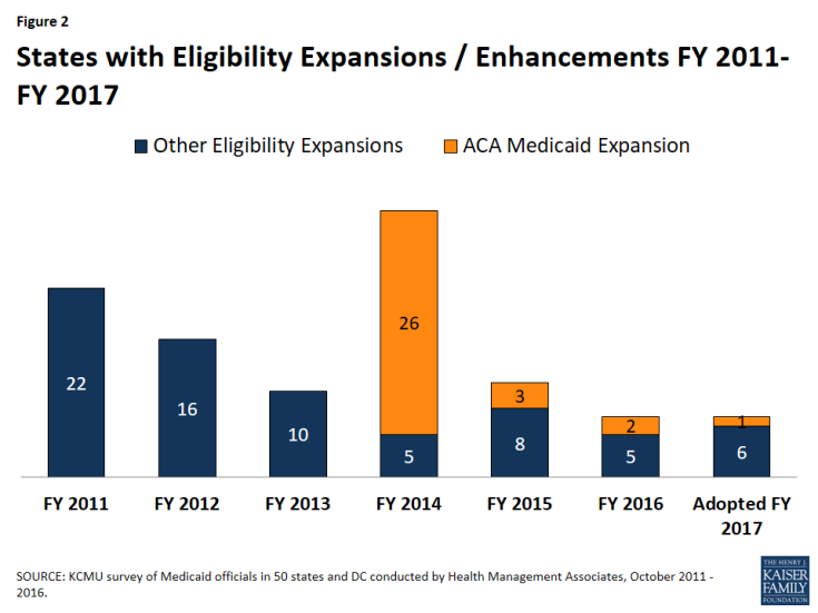 Figure 2: States with Eligibility Expansions / Enhancements FY 2011-FY 2017