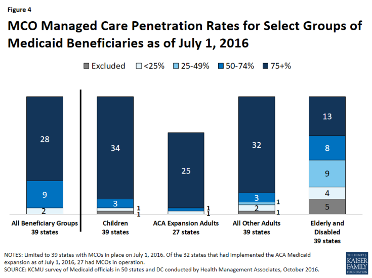 Figure 4: MCO Managed Care Penetration Rates for Select Groups of Medicaid Beneficiaries as of July 1, 2016