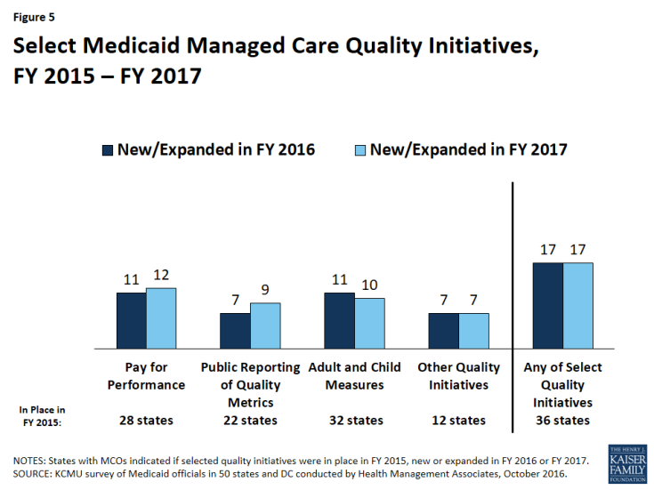 Figure 5: Select Medicaid Managed Care Quality Initiatives, FY 2015 – FY 2017