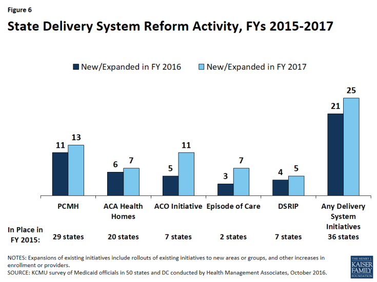 Figure 6: State Delivery System Reform Activity, FYs 2015-2017