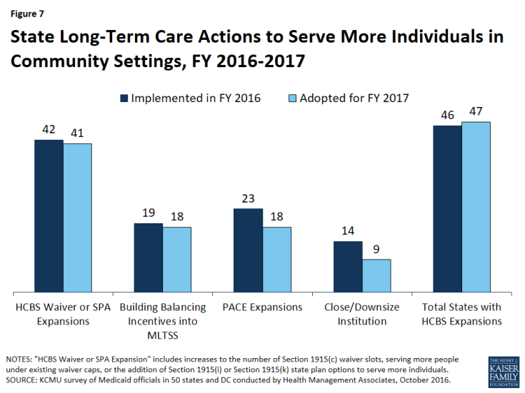 Figure 7: State Long-Term Care Actions to Serve More Individuals in Community Settings, FY 2016-2017