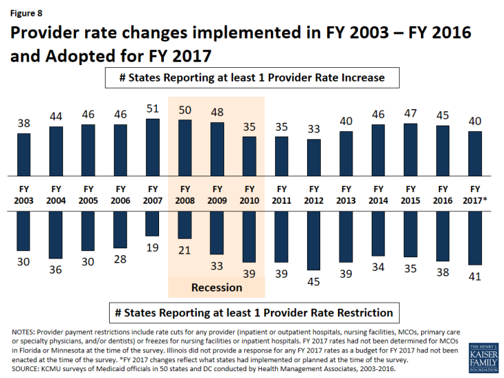 Figure 8: Provider rate changes implemented in FY 2003 – FY 2016 and Adopted for FY 2017