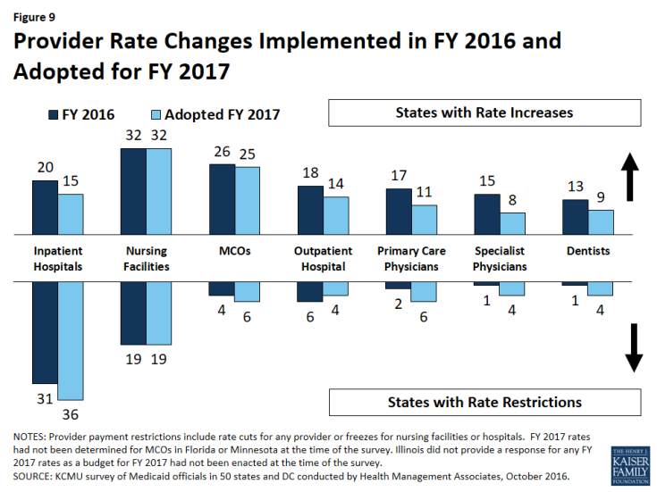 Figure 9: Provider Rate Changes Implemented in FY 2016 and Adopted for FY 2017