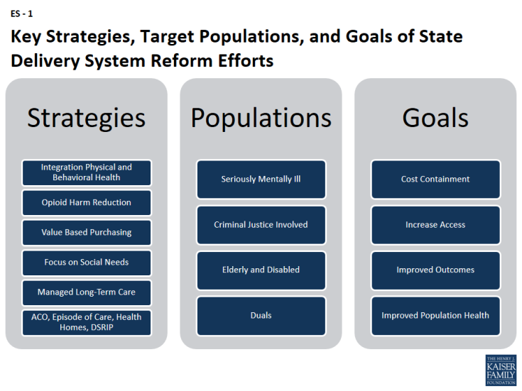 Figure ES-1: Key Strategies, Target Populations, and Goals of State Delivery System Reform Efforts