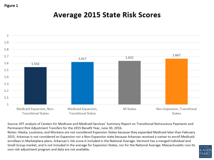 Figure 1: Average 2015 State Risk Scores