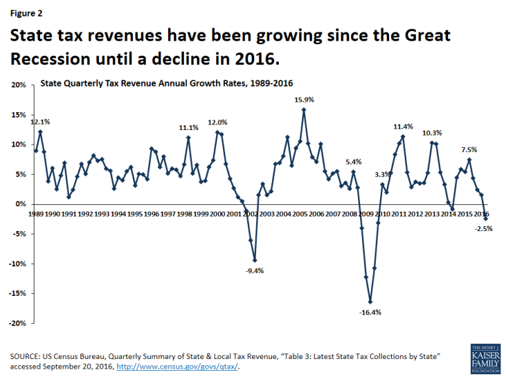 Figure 2: State tax revenues have been growing since the Great Recession until a decline in 2016.