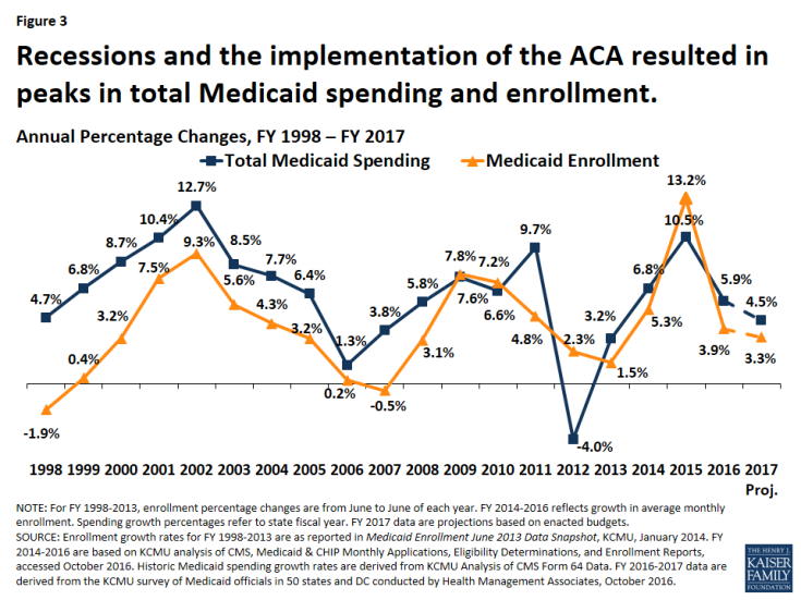Figure 3: Recessions and the implementation of the ACA resulted in peaks in total Medicaid spending and enrollment.