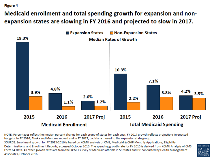 Figure 4: Medicaid enrollment and total spending growth for expansion and non-expansion states are slowing in FY 2016 and projected to slow in 2017.