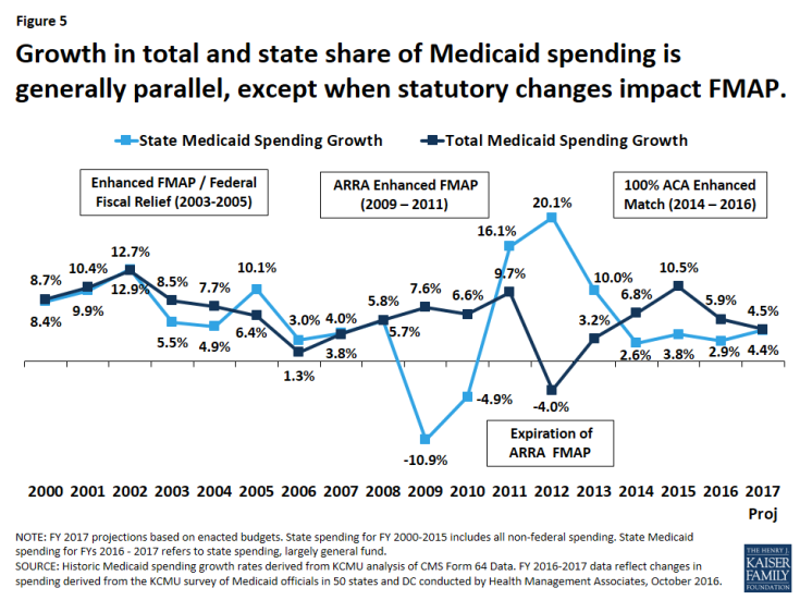 Figure 5: Growth in total and state share of Medicaid spending is generally parallel, except when statutory changes impact FMAP.