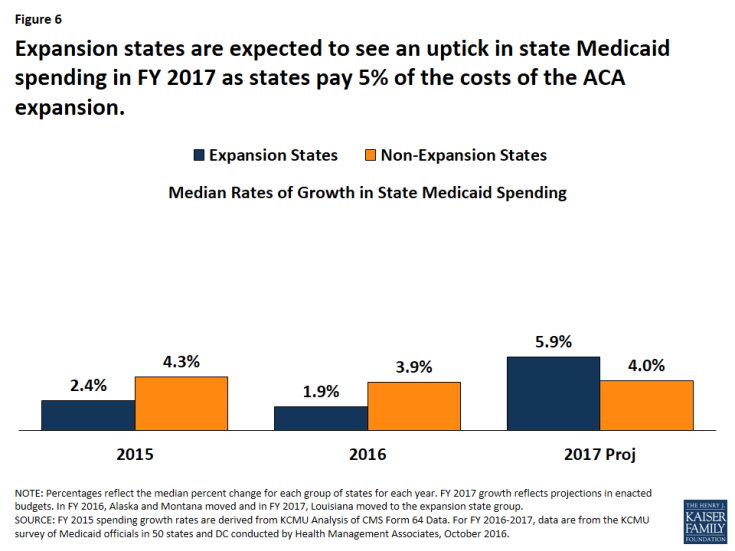 Figure 6: Expansion states are expected to see an uptick in state Medicaid spending in FY 2017 as states pay 5% of the costs of the ACA expansion.