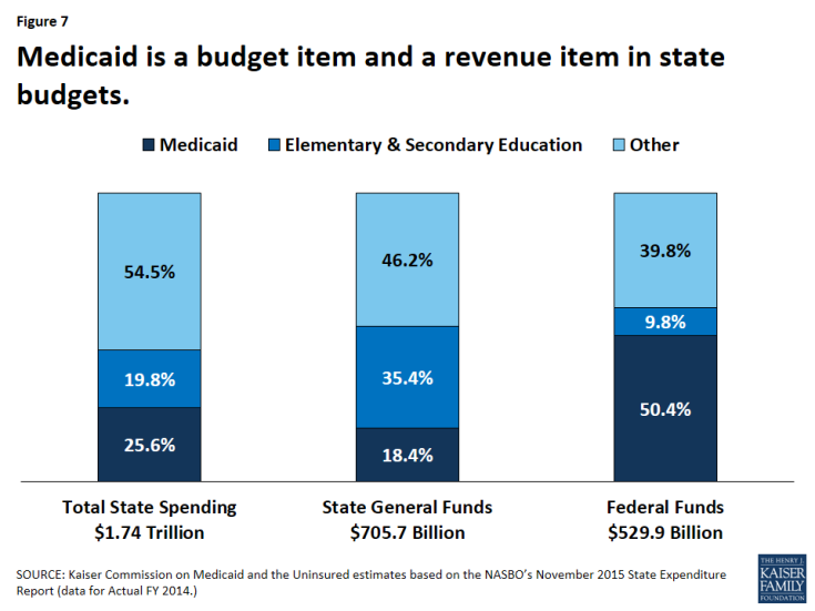 Figure 7: Medicaid is a budget item and a revenue item in state budgets.