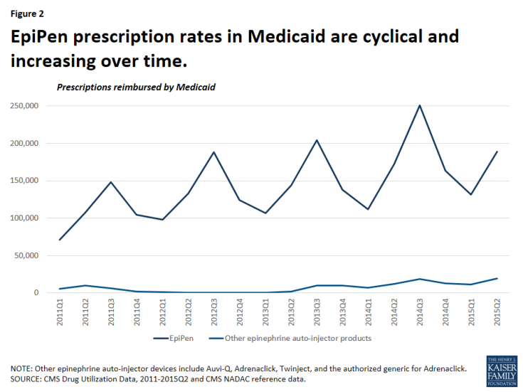 Figure 2: EpiPen prescription rates in Medicaid are cyclical and increasing over time.