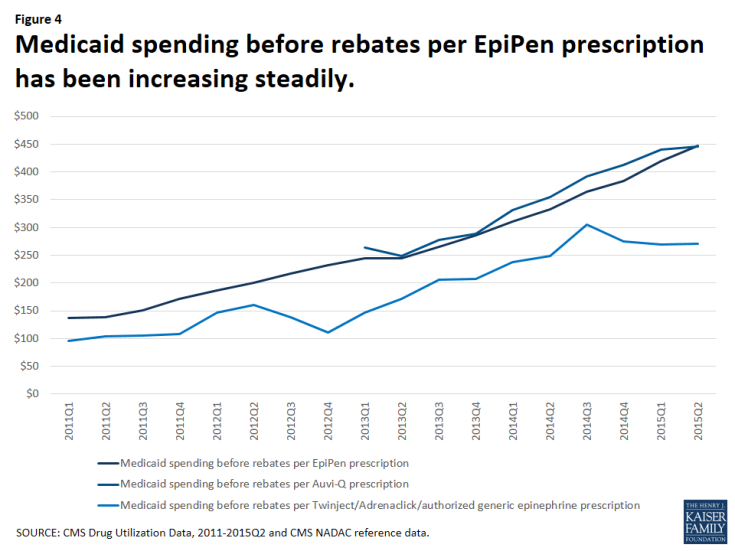 Figure 4: Medicaid spending before rebates per EpiPen prescription has been increasing steadily.