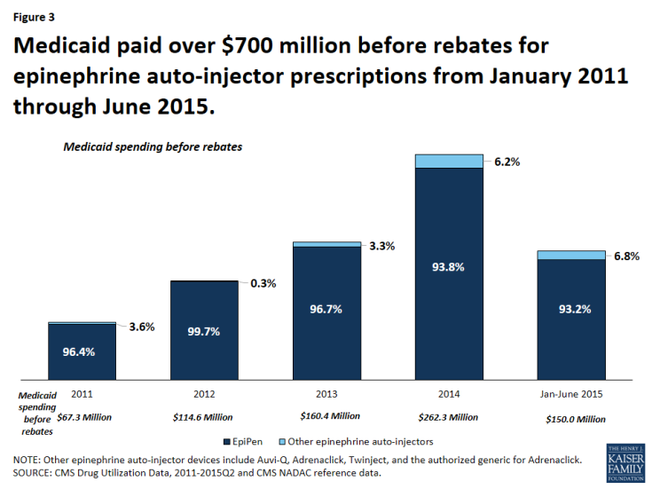 Figure 3: Medicaid paid over $700 million before rebates for epinephrine auto-injector prescriptions from January 2011 through June 2015.
