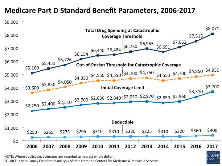 Medicare Part D Standard Benefit Parameters, 2006-2017