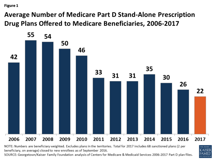 Figure 1: Average Number of Medicare Part D Stand-Alone Prescription Drug Plans Offered to Medicare Beneficiaries, 2006-2017