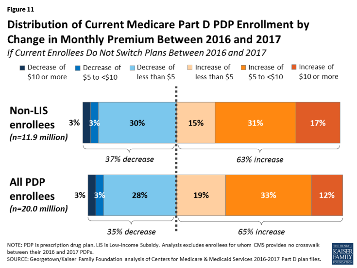 Figure 11: Distribution of Current Medicare Part D PDP Enrollment by Change in Monthly Premium Between 2016 and 2017