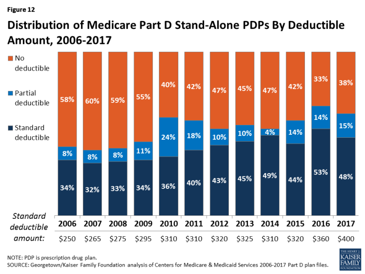 Figure 12: Distribution of Medicare Part D Stand-Alone PDPs By Deductible Amount, 2006-2017