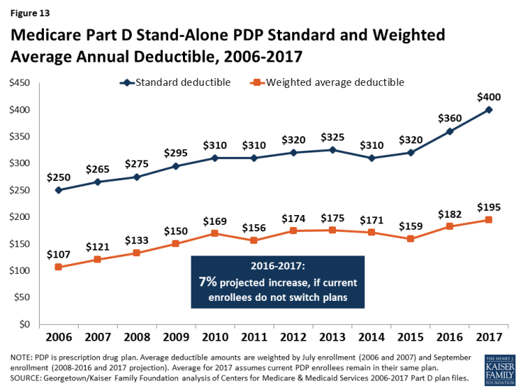 Figure 13: Medicare Part D Stand-Alone PDP Standard and Weighted Average Annual Deductible, 2006-2017