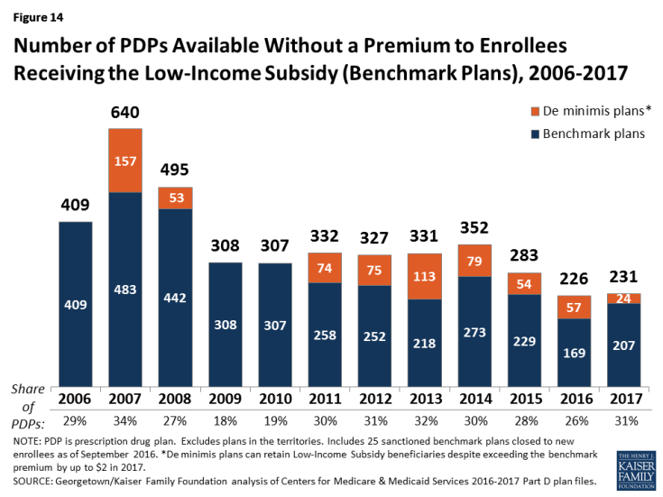 Figure 14: Number of PDPs Available Without a Premium to Enrollees Receiving the Low-Income Subsidy (Benchmark Plans), 2006-2017