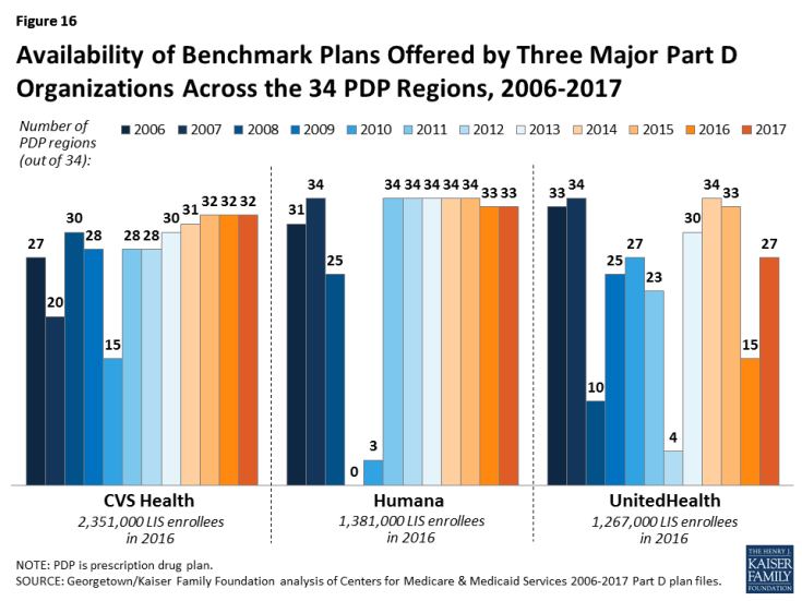 Figure 16: Availability of Benchmark Plans Offered by Three Major Part D Organizations Across the 34 PDP Regions, 2006-2017