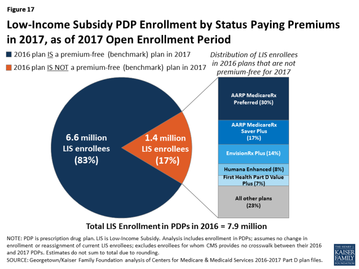 Figure 17: Low-Income Subsidy PDP Enrollment by Status Paying Premiums in 2017, as of 2017 Open Enrollment Period
