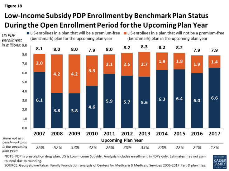Figure 18: Low-Income Subsidy PDP Enrollment by Benchmark Plan Status During the Open Enrollment Period for the Upcoming Plan Year