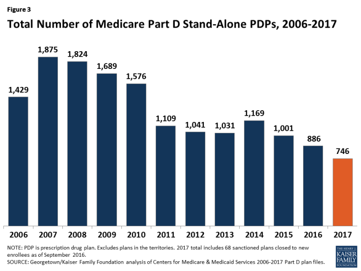 Figure 3: Total Number of Medicare Part D Stand-Alone PDPs, 2006-2017