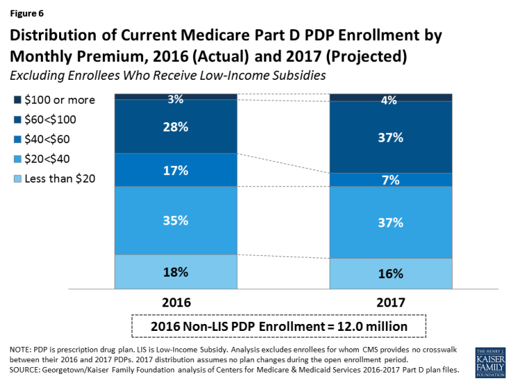Figure 6: Distribution of Current Medicare Part D PDP Enrollment by Monthly Premium, 2016 (Actual) and 2017 (Projected)